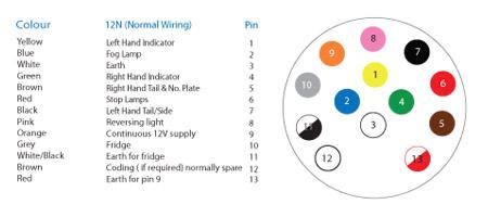 Схема 13 пинов подключения прицепа